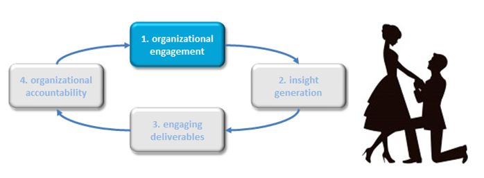org engagement